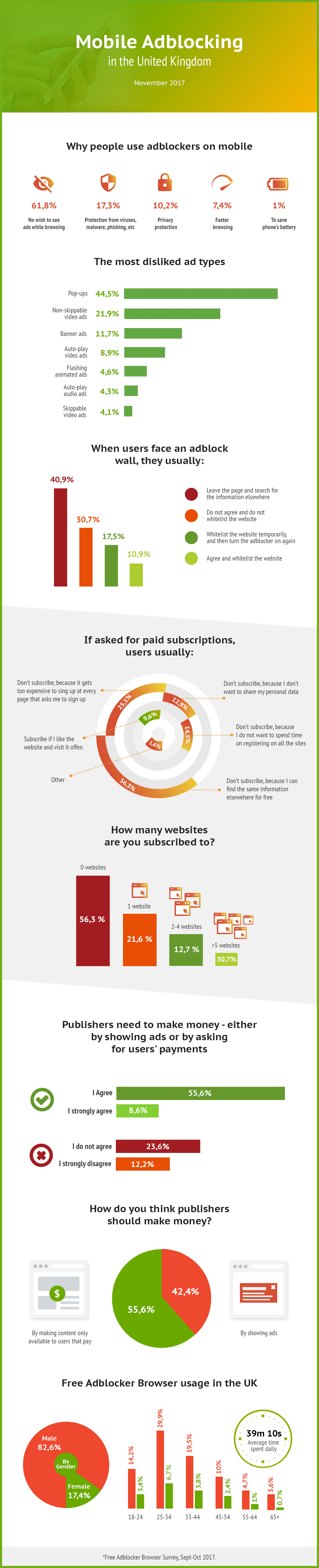 Infographic about mobile adblocking in the UK