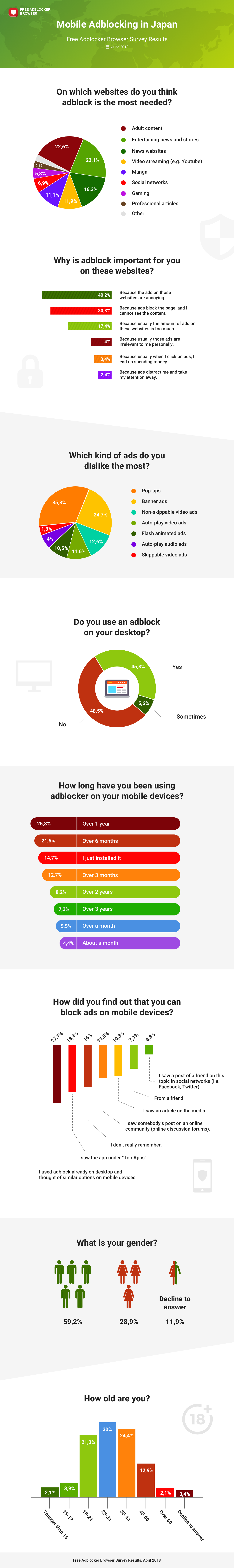 Mobile Adblock in Japan: Results of the Recent Study